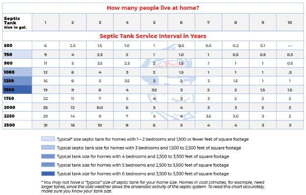 Septic tank maintenance chart