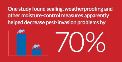 weatherproofing statistic