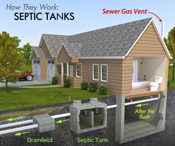 Not all flushes are equal how to maintain your septic system for 1 bathroom septic system
