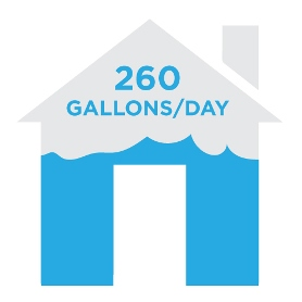 260 gallons a day