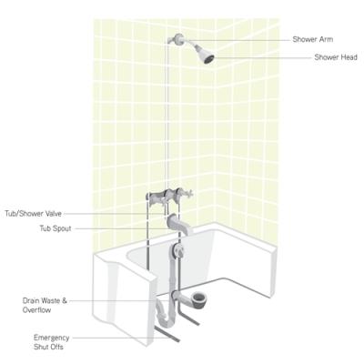 Shower And Tub Repairs Plumbing Company