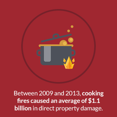 costs of cooking fires