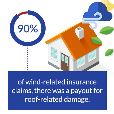 wind related insurance claims
