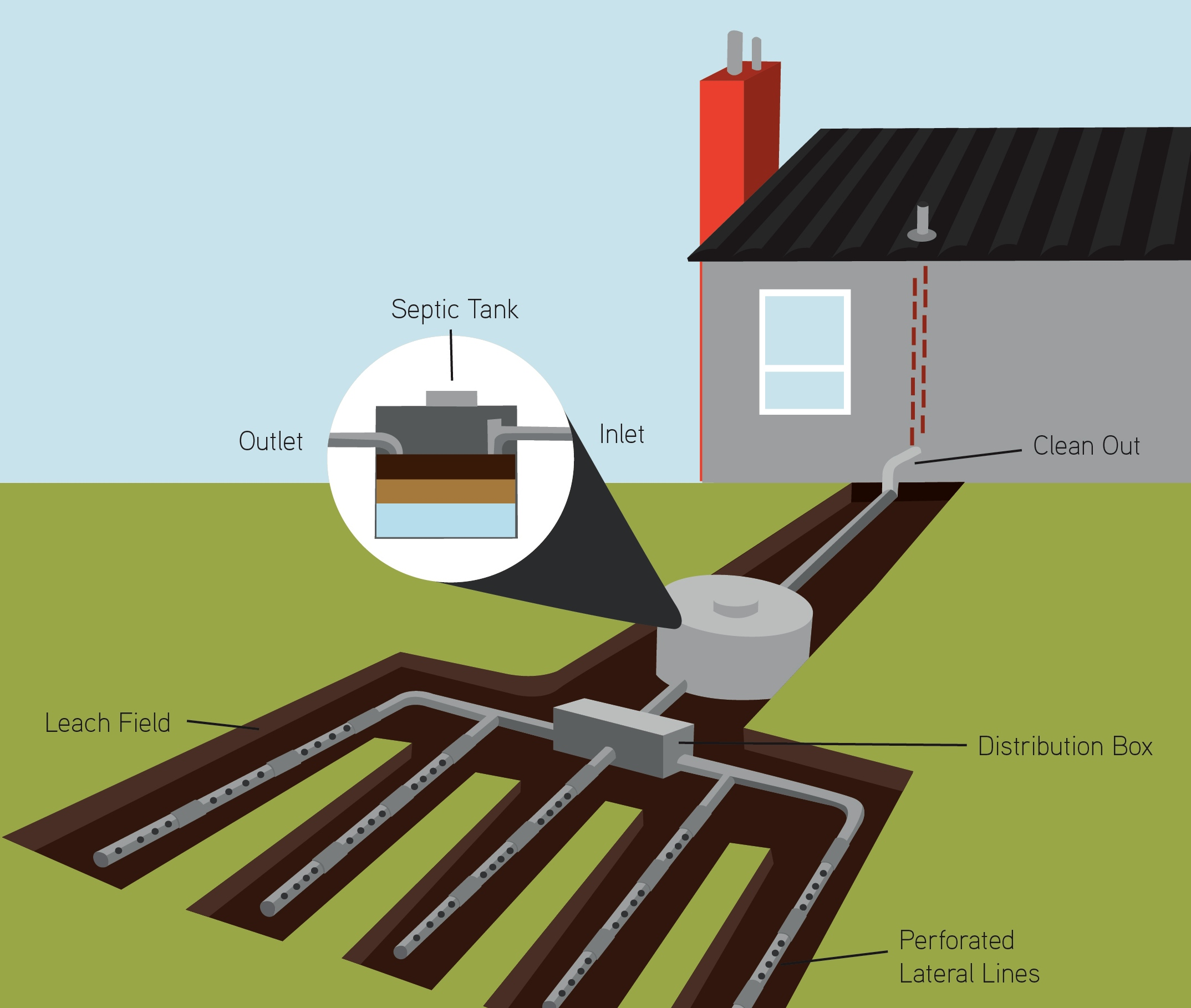 Septic System Installation | Mr  Rooter Plumbing of