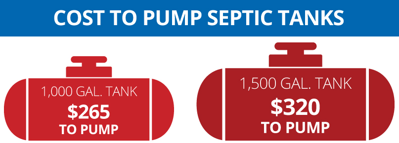 cost to pump septic tanks