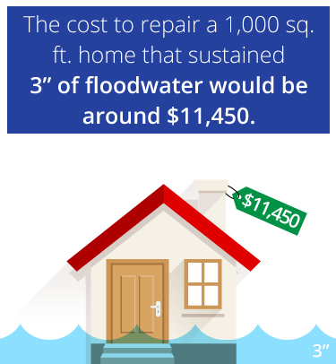 cost to repair flooded home