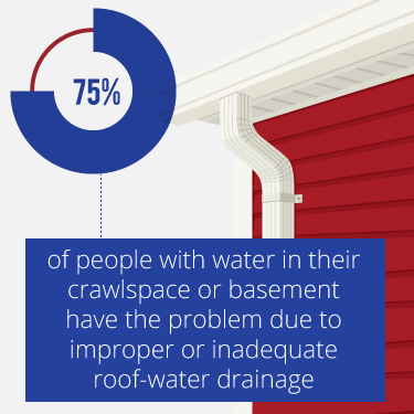 inadequate roof drainage