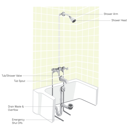 Bathtub and Shower | Mr. Rooter