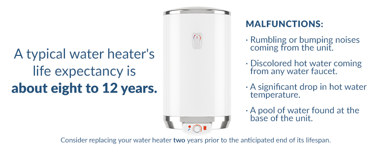 Water heater life expectancy infographic