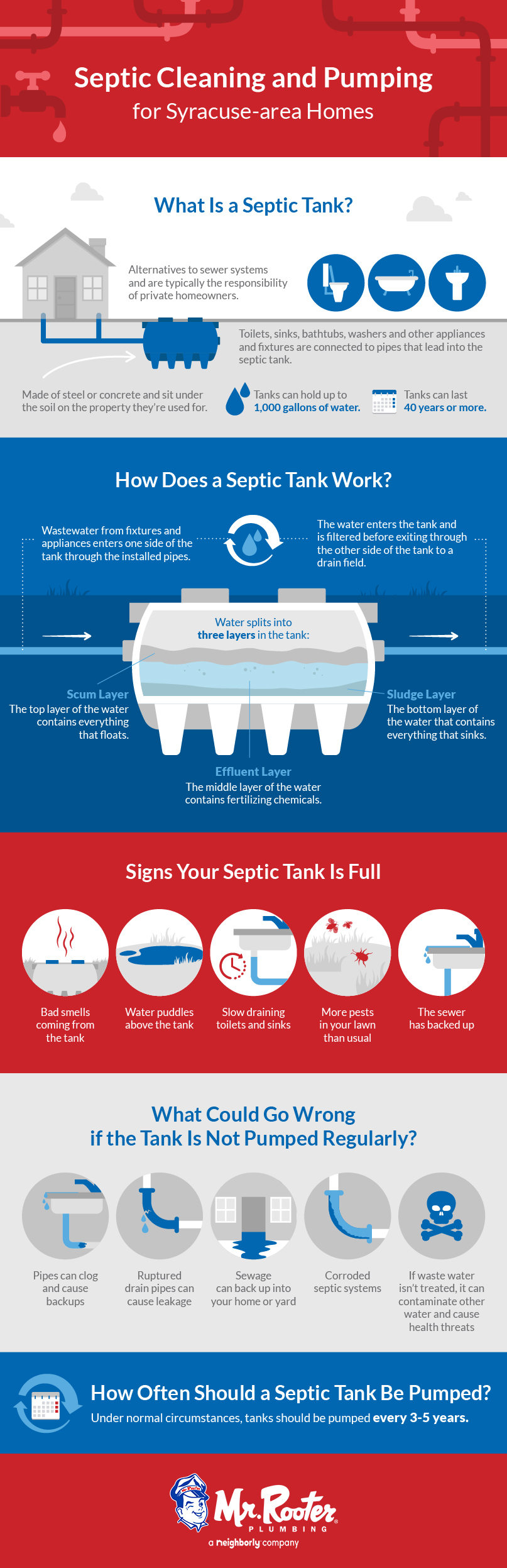 Syracuse septic cleaning and pumping for homes infographic
