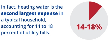 water heating expense