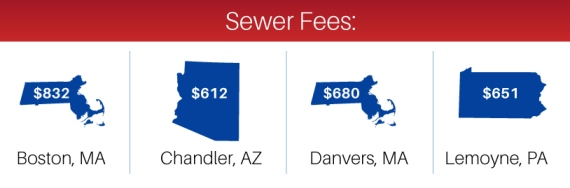 sewer fees by state