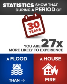 you're more likely to have flood than fire