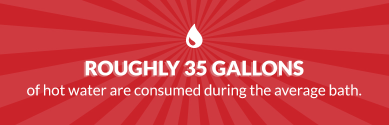 Banner with text: Roughly 35 gallons of hot water are consumed during the average bath.