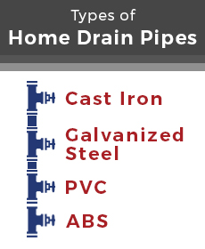 types of home drain pipes
