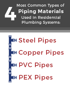 most common type of pipe material