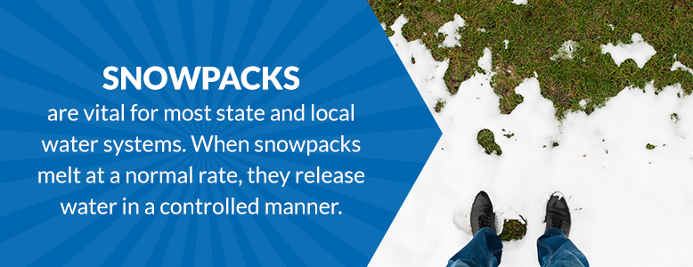 Snowpacks are vital for most state and local water systems.
