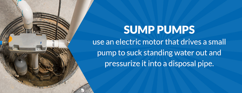 Sump pumps use an electric motor that drives a small pump to suck standing water.