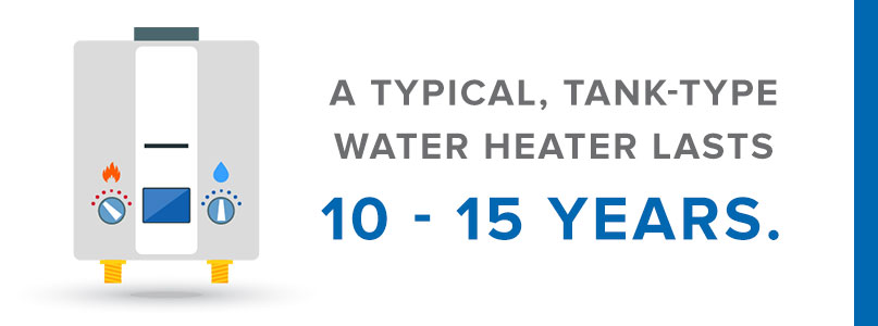 lifespan of water heater graphic
