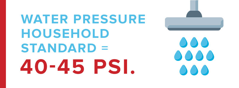 household water pressure graphic