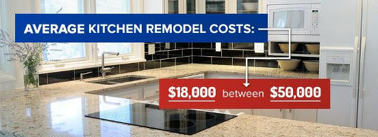 average kitchen remodel costs